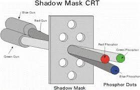 Shadow Mask Method