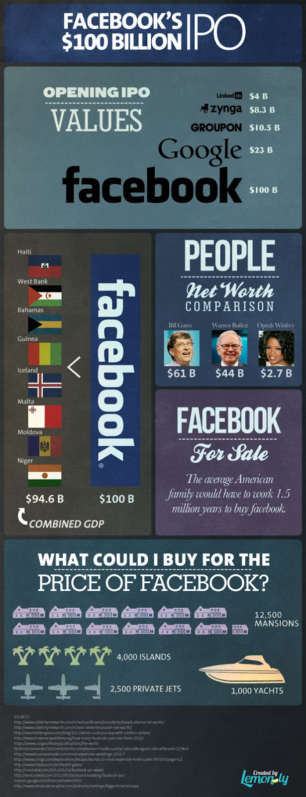 Facebook's IPO $100 Billion