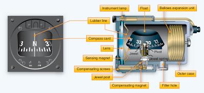 Aircraft Direction Indicating Instruments