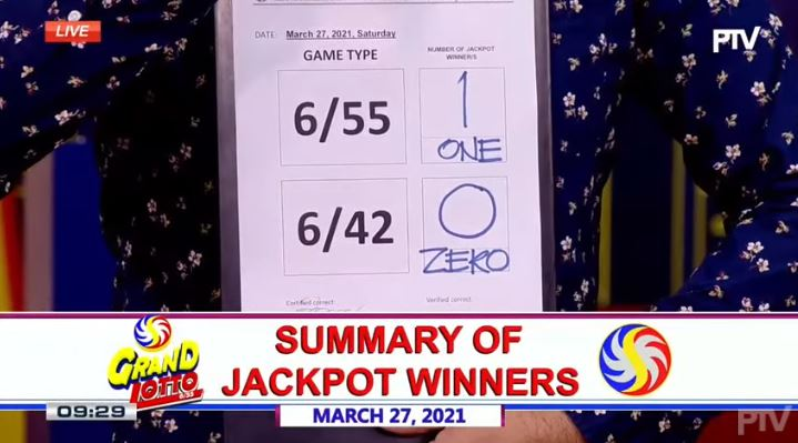 1 winner of Php 299-M Grand Lotto 6/55 jackpot on March 27, 2021