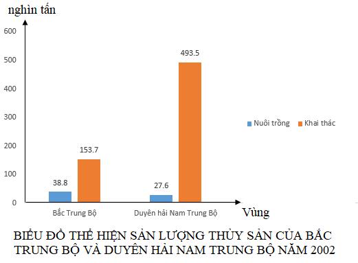 TẠI SAO Duyên hải Nam Trung Bộ có sản lượng thủy sản cao hơn Bắc Trung Bộ?