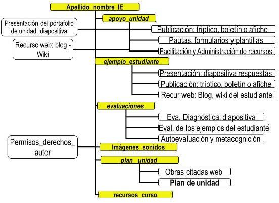 Curso Esencial Intel 2011 1 Modulo 4