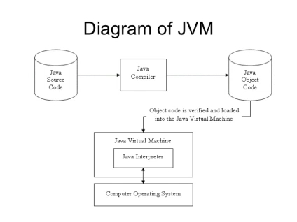 Java_Virtual_Machine_Diagram