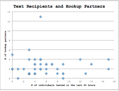 What constitutes a hookup