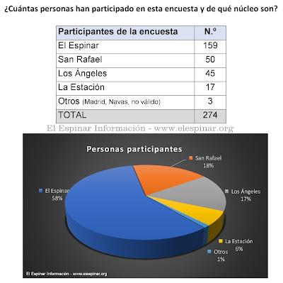 ¿Cuántas personas han participado en esta encuesta y de qué núcleo son?