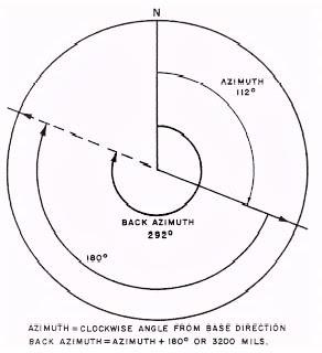 Teknik rumus menentukan azimuth dan back azimuth
