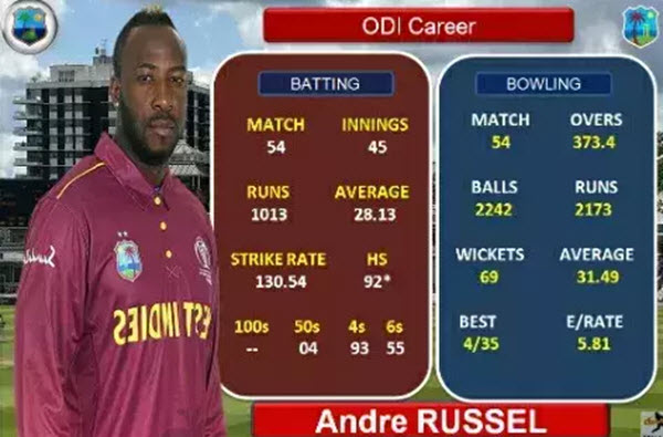 andre-russell-54-odi record