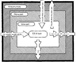 Lập sơ đồ biểu đồ luồng không khí trong phòng cho mỗi phòng