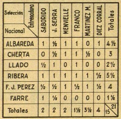 Clasificación del Torneo de Entrenamiento de la Selección Española en 1958