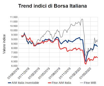 Trend indici di Borsa Italiana al 3 luglio 2020