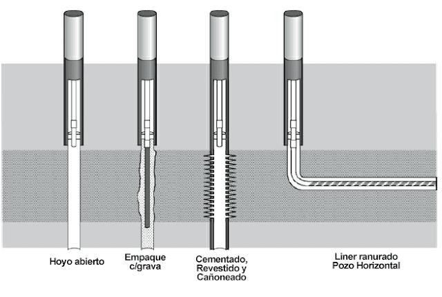sistema petrolero opciones completación