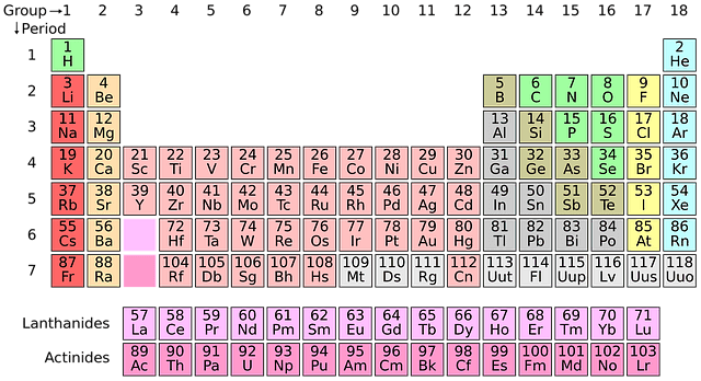 Elements of the Periodic Table with Atomic Number and Symbols