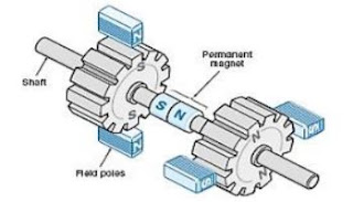 Konstruksi internal motor stepper hybrid (hanya ditampilkan dua kutub per-stator)