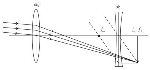 pembentukan bayangan teropong panggung untuk mata berakomodasi maksimum