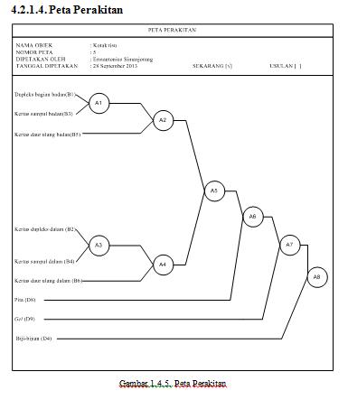 Ermantonius simanjorang peta peta kerja peta proses kelompok kerja ccuart Image collections