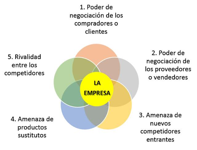 conoce-las-5-fuerzas-que-influye-en-las-empresas