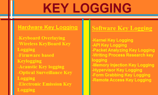 http://www.wikigreen.in/2014/05/keyloggershow-they-work-how-to-detect.html