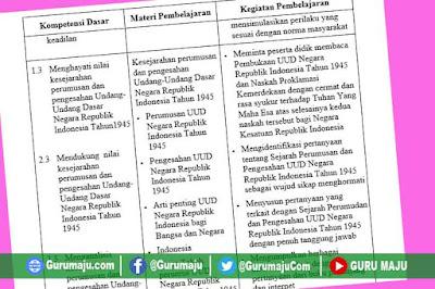 Silabus PKN SMP Kelas 7 Kurikulum 2013 Revisi Terbaru