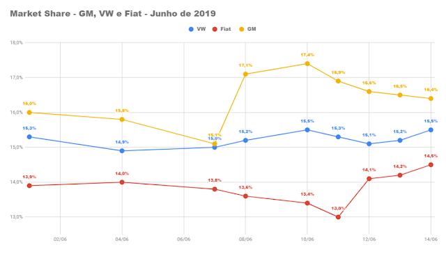 Market Share - GM, VW e Fiat - Brasil - Junho de 2019