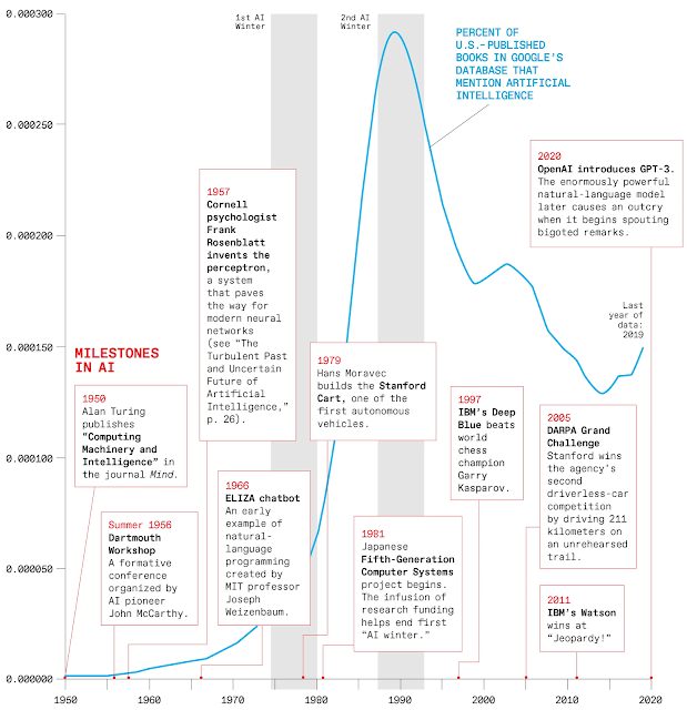 Artificial intelligence book citations since 1950