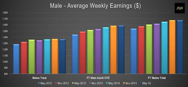 Male - average weekly earnings