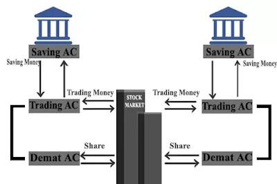 Demat account vs Trading account