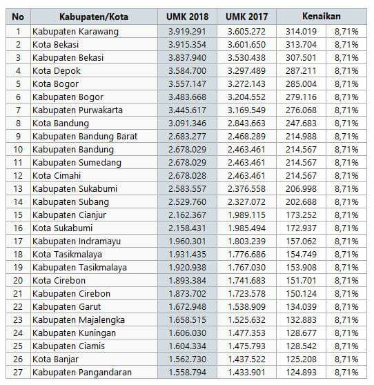 Daftar UMK di Wilayah Jawa Barat, Berapa Nilai Upah Gaji di Kota Kamu? Cek Disini