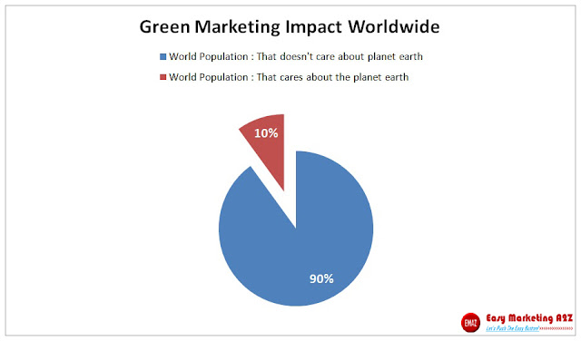 Green Marketing Impact Worldwide