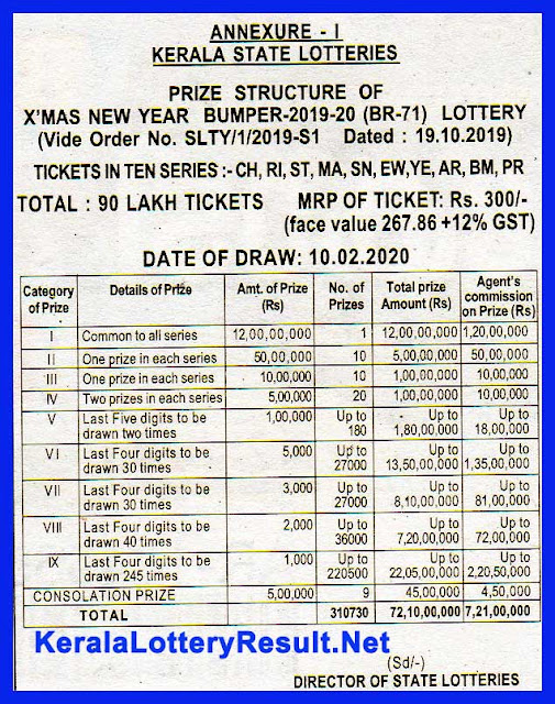 PRIZE STRUCTURE OF kerala Next Bumper X'MAS NEW YEAR  BUMPER 2019-20 (BR-71), kerala christmas bumper lottery 2019 prize,  christmas result,  kerala lottery result net worth,  kerala lottery result moon number result,  christmas new year lottery 2019,  kerala state lottery new year bumper,  kerala lottery max,  new year lottery bumper 2020,