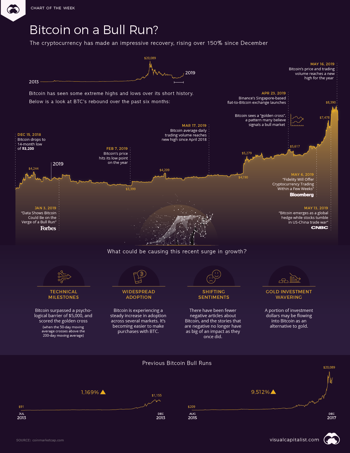 The Beginning of a Bitcoin Bull Run? #infographic