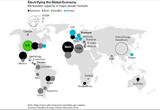 New Energy Giants Are Renewable Companies: Iberdrola, Enel, NextEra, Orsted