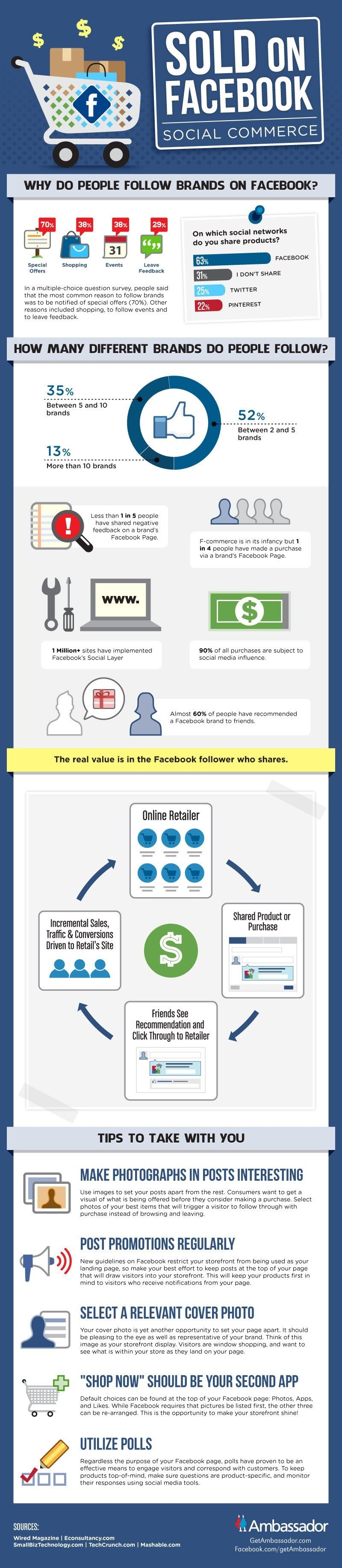 Why People Follow Brands On Social media #Infographic