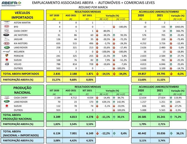ABEIFA: Venda das associadas sofre queda de 12,2% em setembro
