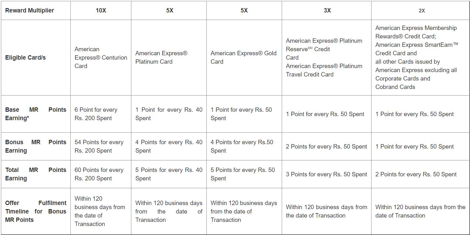 American Express Rewards Multiplier