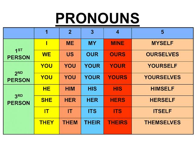 الضمائر في اللغة الإنجليزية   Pronouns In English