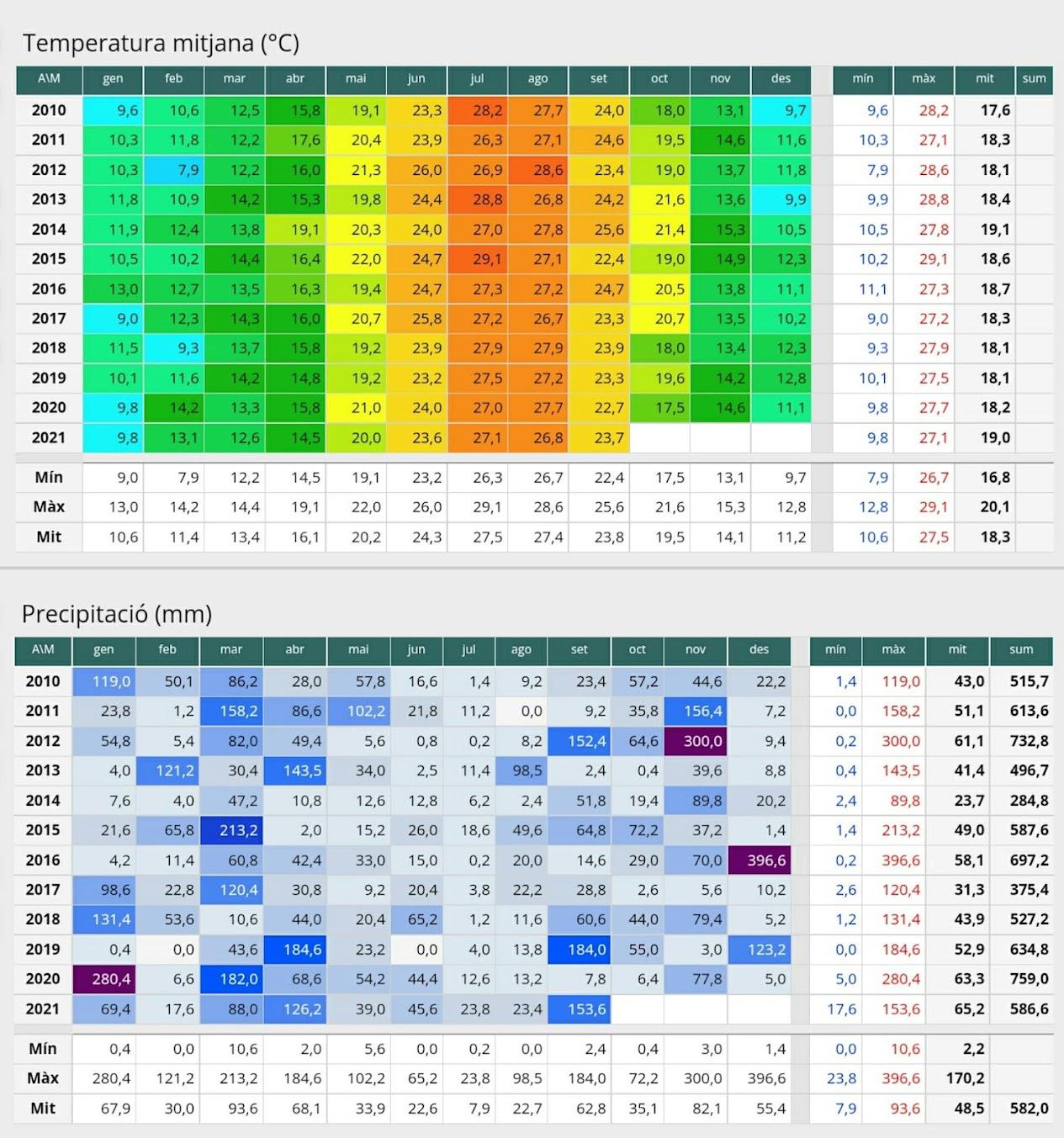 Climatológicos. Periodo 2010-2021.