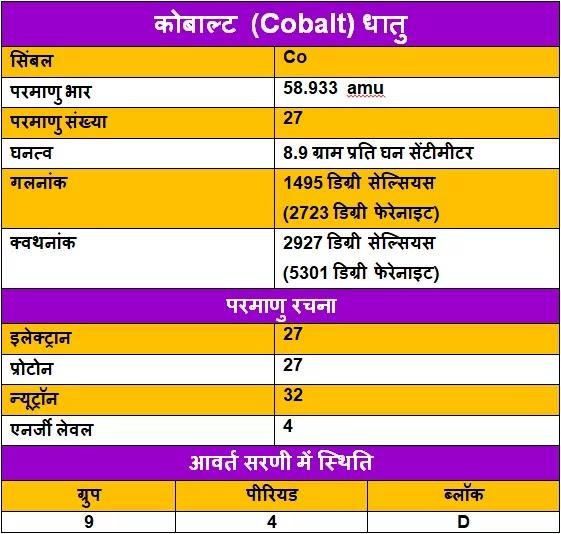 Cobalt-ke-upyog, Cobalt-ke-tathy, Cobalt-in-Hindi, Cobalt-uses-in-Hindi, कोबाल्ट-धातु-के-गुण, कोबाल्ट-धातु-के-उपयोग, कोबाल्ट-धातु-के-रोचक-तथ्य, कोबाल्ट-धातु-की-जानकारी