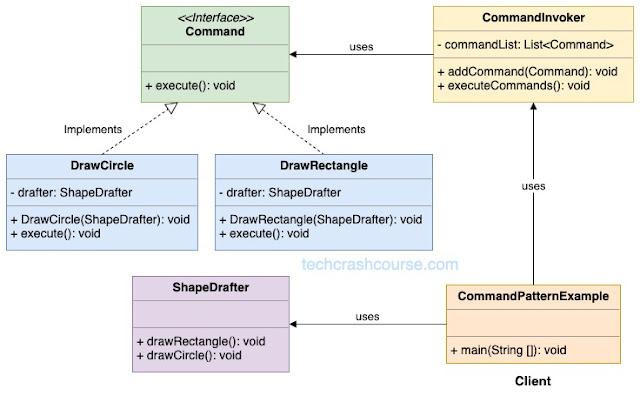 Command  Design Pattern UML Diagram