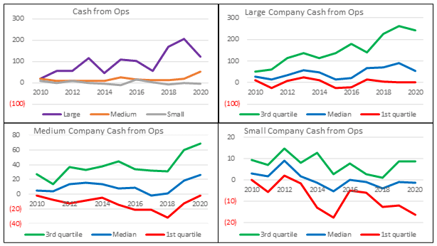 Base rates - cash flow from Ops