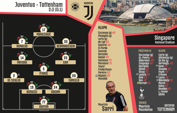 ICC 2019/20 / I utakmica / Juventus - Tottenham 2:3 (0:1)