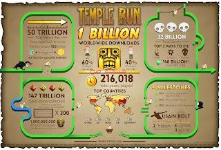 تحميل لعبة Temple Run للكمبيوتر