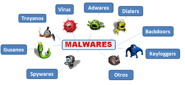 type of computer malware