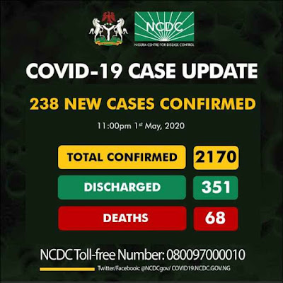 The Nigeria Centre for Disease Control (NCDC) on Friday night announced that Nigeria recorded 238 new confirmed cases of COVID-19, taking the total number of confirmed cases in the country to 2170.