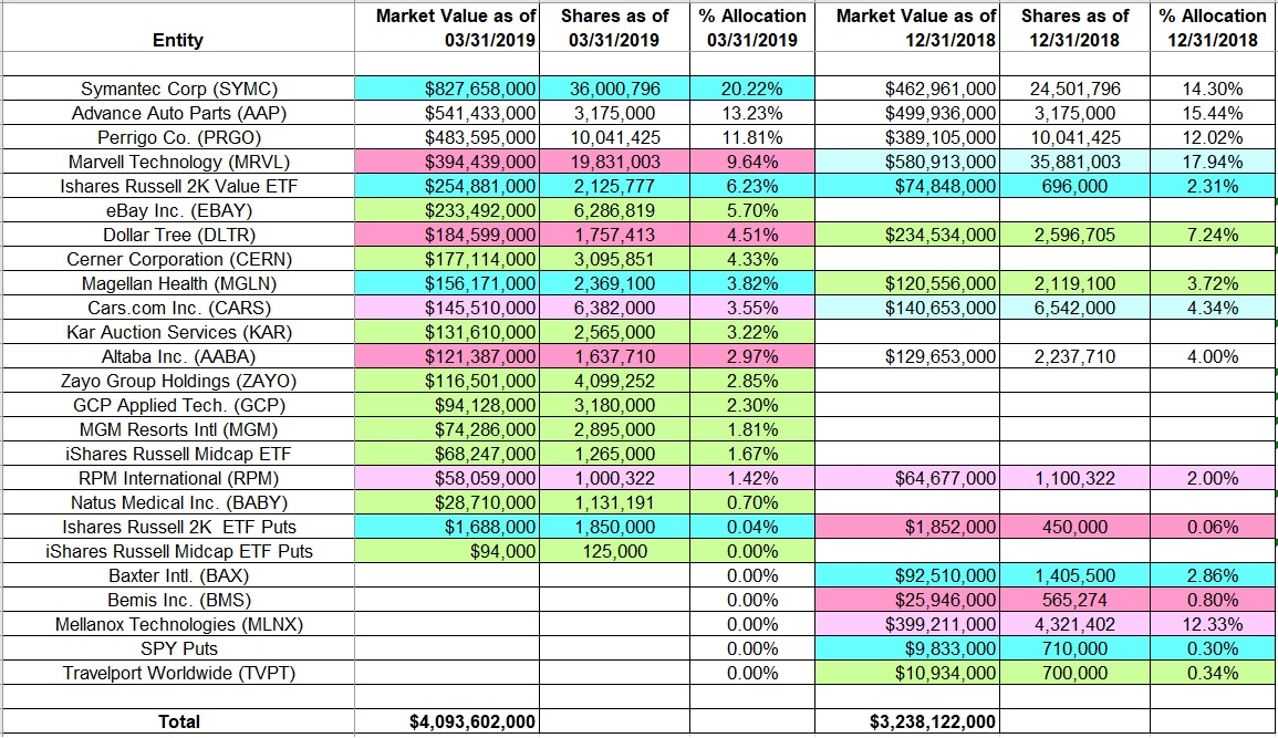 One Familys Blog: Tracking Jeff Smith's Starboard Value