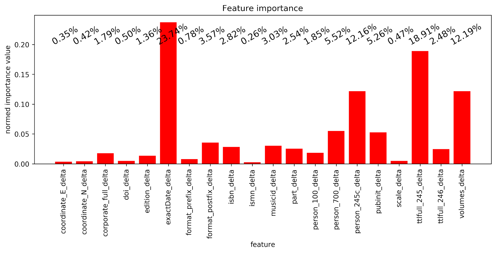 Figure 5: Normed feature importance of Random Forests