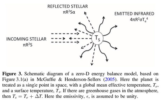 The temperature of (exo) planets depends on a heat balance (Source: A. Shields, arXiv:1909.04046)