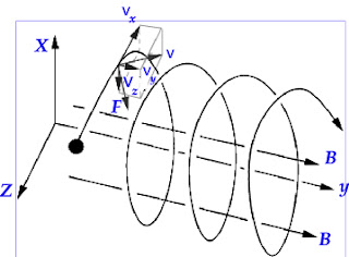 Gambar lintasan heliks partikel yang bergerak dalam medan magnet