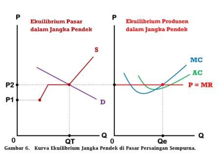 Kurva Ekuilibrium Jangka Pendek di Pasar Persaingan Sempurna - www.ajarekonomi.com