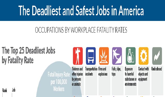 The Deadliest And Safest Jobs In America: Occupations By Workplace Fatality Rates #infographic