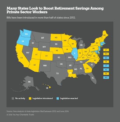 State Weigh Actions to Help People Save for Retirement